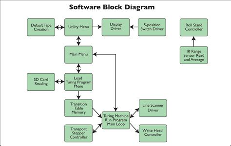 software block diagram exles encuentros universitarios 3 cantos m 225 quina de turing