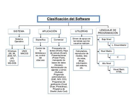 clasificacion de imagenes informativas clasificacion del software