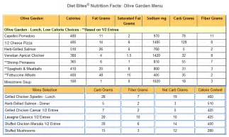 diet menu olive garden diet menu