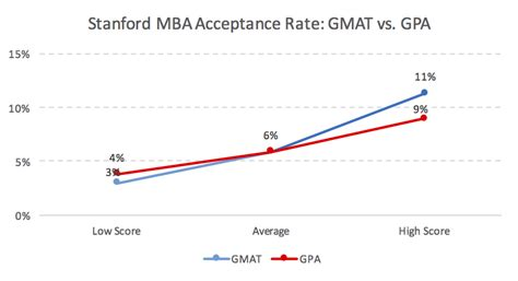 3 5 Gpa Enough For Mba by Stanford Mba Acceptance Rate Analysis Mba Data Guru