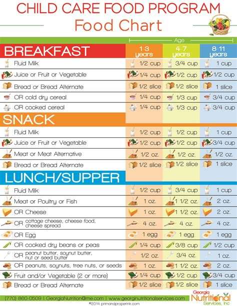 cacfp forms child and adult care food program cacfp cacfp meal pattern for adults labor cds gq