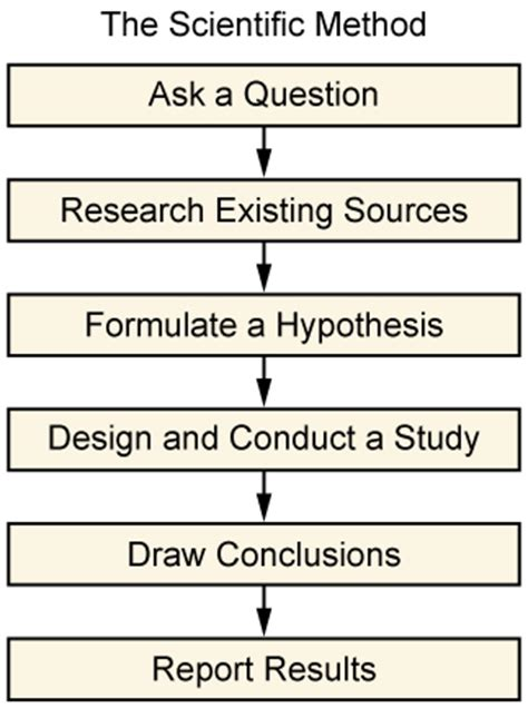 design experiment scientific method definition chapter 2 sociological research introduction to