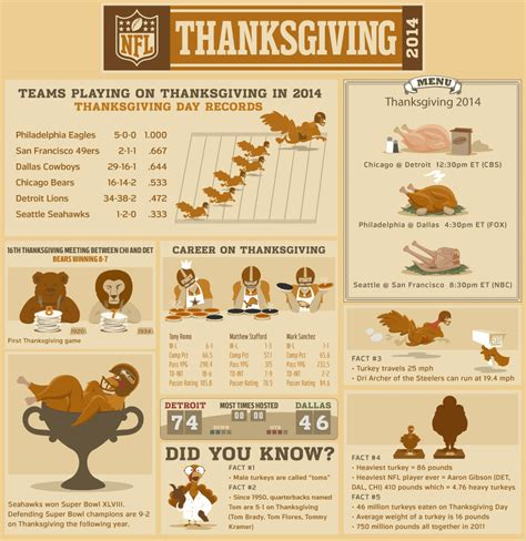 7 Facts On Thanksgiving by Nfl Thanksgiving Facts Stats And Turkeys Nfl