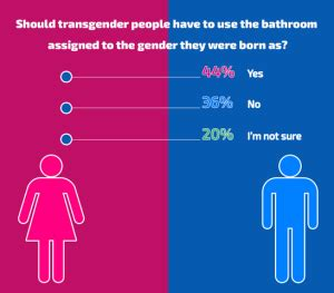 trans bathroom controversy gender appropriate bathrooms do it for