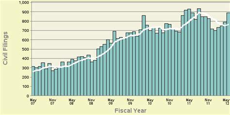 consumer credit civil filings through may 2012