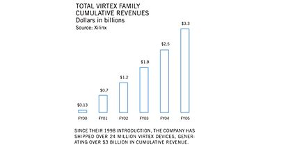 Xilinx Offer Letter xilinx 2005 annual report letter to shareholders
