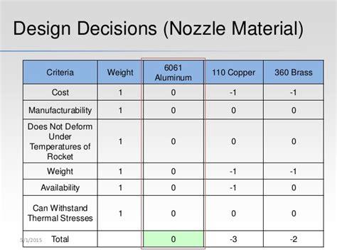 nozzle design criteria senior project presentation