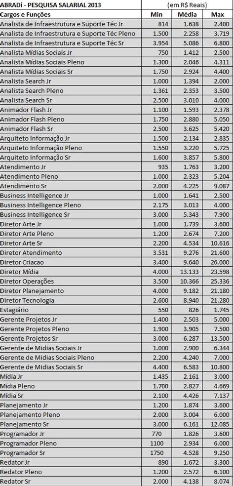 tabela de salrio frentista 2016 salario de pedreiro 2016 newhairstylesformen2014 com