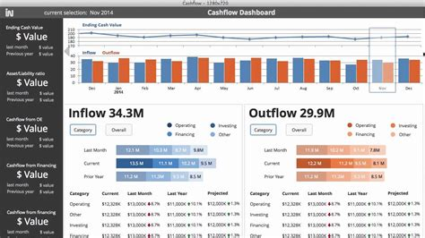 Prototype Of The Cashflow Dashboard Youtube Flow Dashboard Excel Template