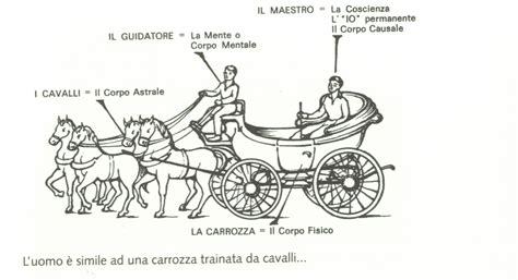 la carrozza la metafora della carrozza di gurdjeff benessere e armonia