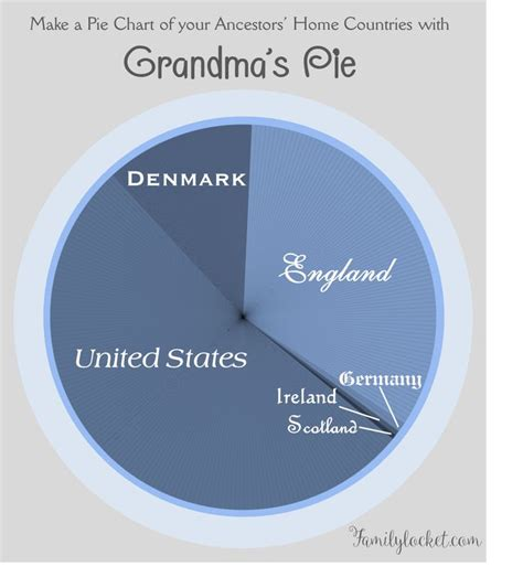 make your own pie charts roundrobin co with regard to blank pie