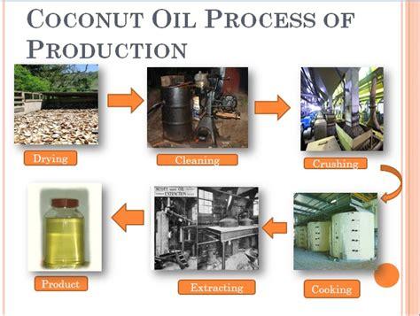 Minyak Goreng Hd pembuat minyak kelapa images