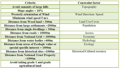 design criteria and constraints what particular spatial environmental and public