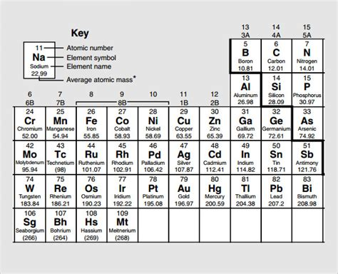 Html Non Printable Elements | sle element chart template 9 free documents in pdf word