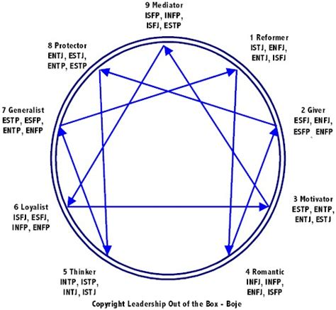 the of typing powerful tools for enneagram typing books do s and don ts for the 9 types 9 type personality