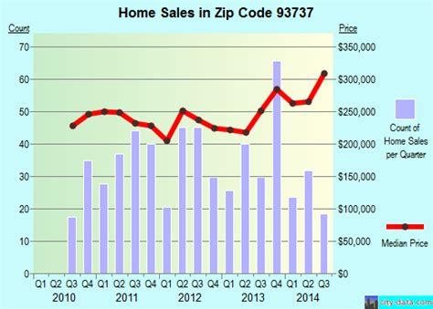 fresno ca zip code 93737 real estate home value