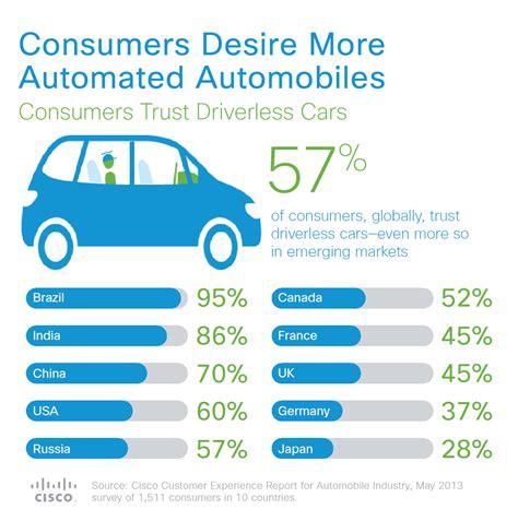 Cisco Study: Consumers Desire More Automated Automobiles ...
