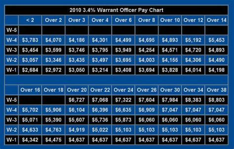 Marine Officer Pay by United States Pay Charts Army Air Navy