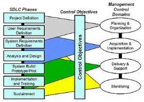 systems development life cycle wikipedia