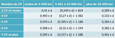 calcul frais kilometrique impots 5490 le bar 232 me kilom 233 trique 2015 auto actualites carre