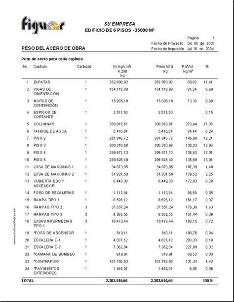 020 ejemplo de presupuesto mano de obra materiales y obras civiles costos y presupuestos