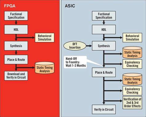 Floorplanning Online what is the difference between fpga and asic blog jaapson