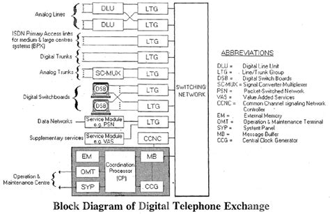 electrical topics block diagram of digital telephone exchange