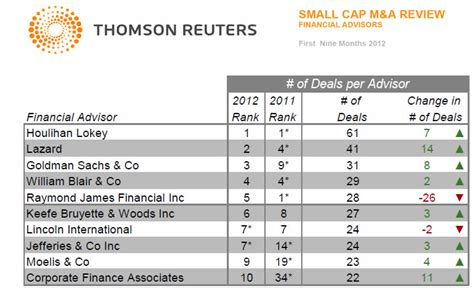 League Mba Comparison by Investment League Tables Investment Banking Thomson