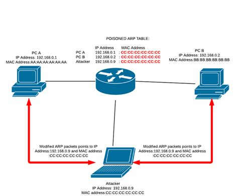 in the middle attack diagram vlan hacking
