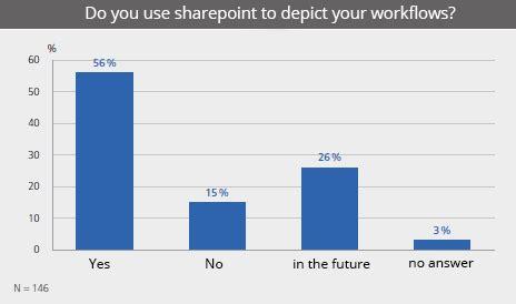 sharepoint survey workflow sharepoint usage survey 2017 creowo