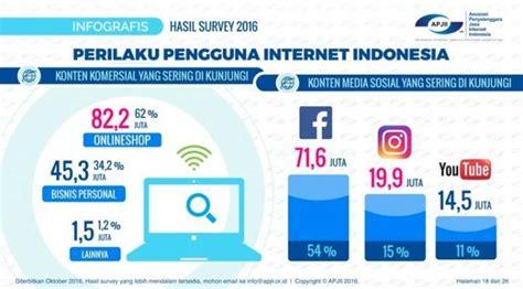 blogger yang paling banyak dikunjungi bazar sosial itu bernama facebook