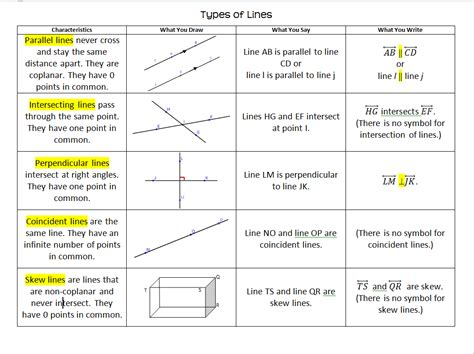 Intersecting Parallel And Perpendicular Lines Worksheet by Parallel And Perpendicular Lines Foldable Includes