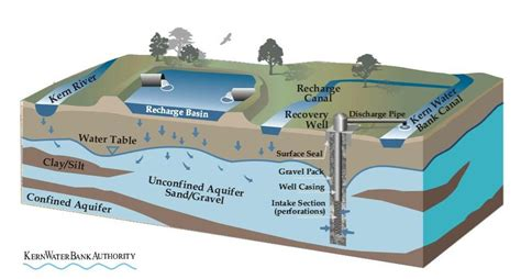 groundwater diagram maven s minutes water storage part 2 a look at