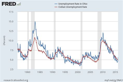 Ohio Unemployment Office by Media Scrutiny Reveals Cracks In Kasich S Ohio Quot Miracle Quot