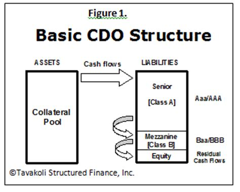 cdo structure diagram collateralized debt obligation collateralized debt