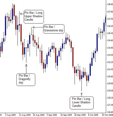 candlestick pattern tracker japanese candlestick patterns forex trading tutorial