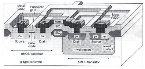 cmos cross section 1 cross section view of typical cmos process