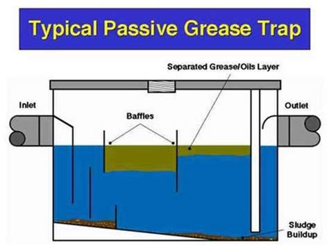 Restaurant Kitchen Design Layout by Cleaning Grease Trap Youtube