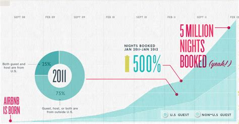 airbnb user statistics gigaom here comes everybody why airbnb is so disruptive