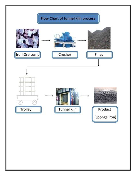 steel process flowchart ppt steel process flowchart ppt create a flowchart