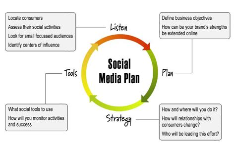 social media plan do you find social media plan dangkorpost the