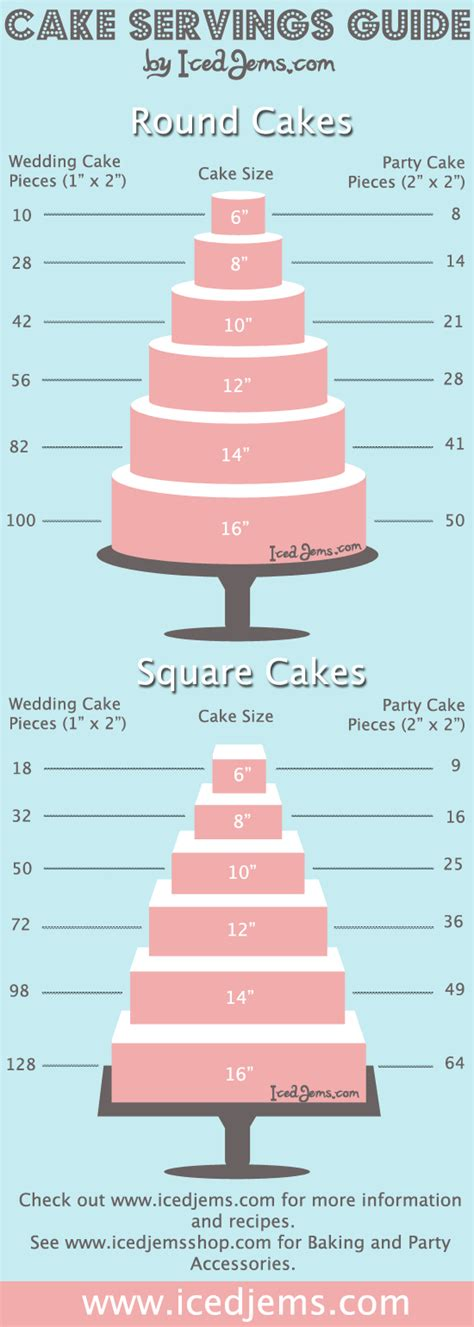 price on 2 by 12 by 8 at lowes cake servings guide