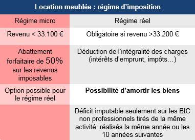 Impots Locaux Location Meublée by R 195 169 Gime Fiscal Location Meubl 195 169 E Non Professionnelle