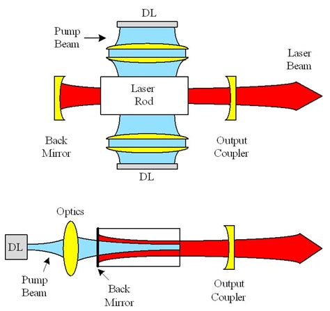 how diode pumped lasers work heat generation and removal in solid state lasers intechopen