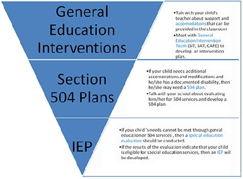 Section 504 Accommodations by Behavior Modification Plan Template New Calendar