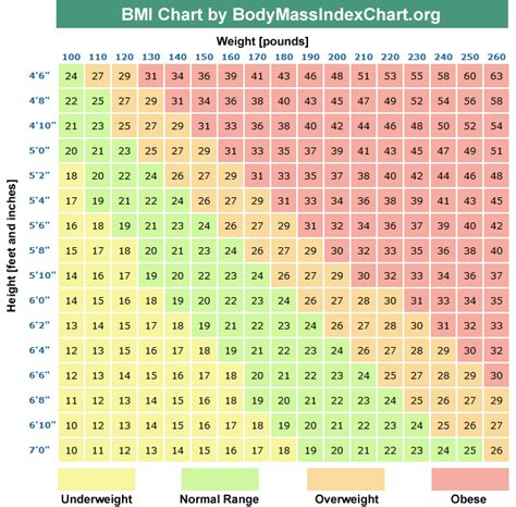 Herbalogica Detox by Ideal Weight Loss Clinic Bmi Chart