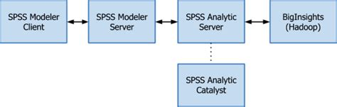 ibm spss modeler essentials effective techniques for building powerful data mining and predictive analytics solutions books predictive analytics project in automotive industry