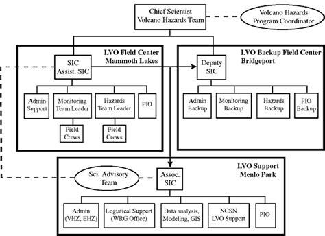 event response diagram response plan for volcano hazards in the valley