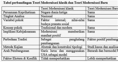 Perubahan Sosial Pembangunan Suwarsono Alvin Y So hasil kajian baru teori modernisasi