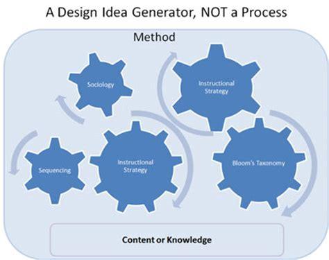 design idea generator instructional or learning design framework